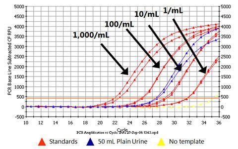 Urine Exfoliated Cell RNA Purification Kit Figure 1
