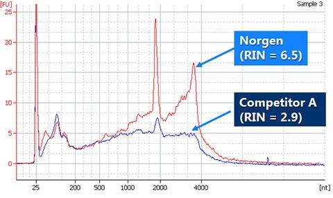 FFPE RNA Purification Kit Figure 1