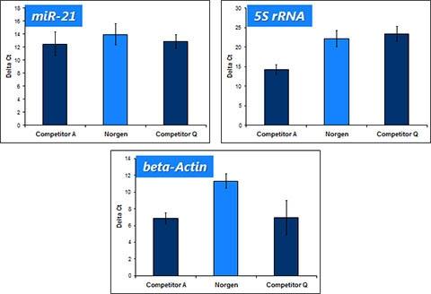 FFPE RNA Purification Kit Figure 4