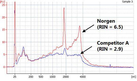 FFPE RNA Purification 96-Well Kit Figure 1