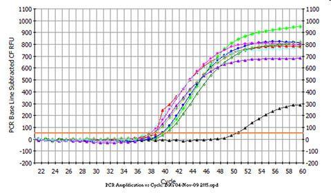 Urine microRNA Purification Kit Figure 1