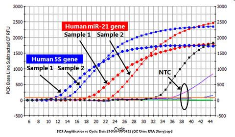 Urine Total RNA Purification Maxi Kit (Slurry Format) Figure 1