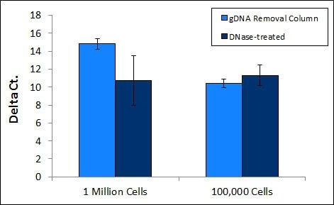 Total RNA Purification Plus Kit (Cat  48300, 48400) | Norgen Biotek