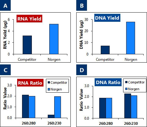 Figure 1.  Superior Recovery of High Quality RNA and DNA