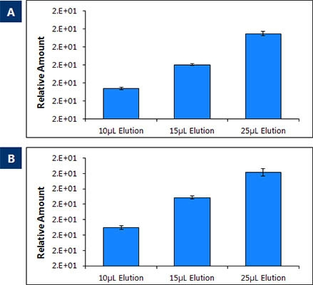 Figure 2. Eluting purified circulating RNA from into different elution volumes.