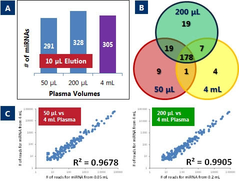 Figure 4. Small RNA Sequencing from as little as 50 μL of Plasma.
