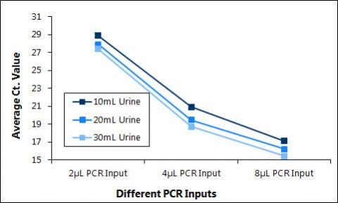 Figure 3. Determination of the amount of inhibition present in urine cell-free circulating RNA samples when detecting the human miR-21.