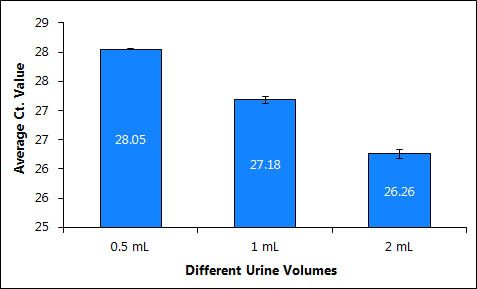 Figure 1.  Purification of DNA from Different Urine Volumes